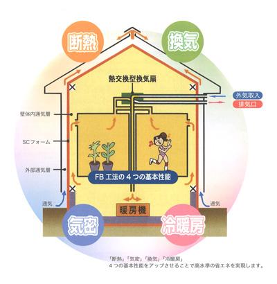 「断熱」「気密」「換気」「冷暖房」4つの基本性能をアップさせることで高水準の省エネを実現します